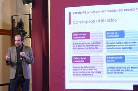 Decesos aumentan un 38% este año en México, más del 70% del total podría atribuirse a COVID