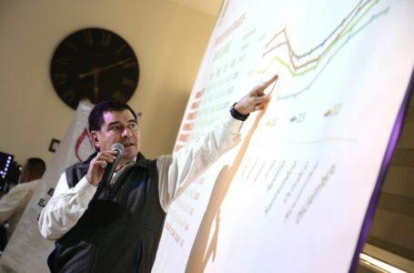 Aumenta el número de empleos nuevos formales en agosto en Sinaloa
